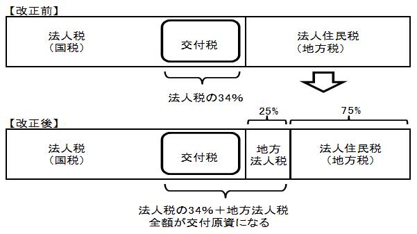 地方法人税の創設